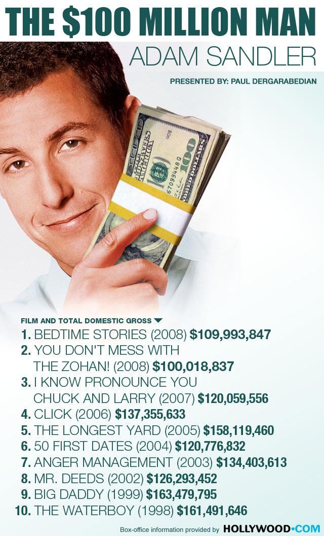 Movie Musings - Adam S... Adam Sandler Movies List