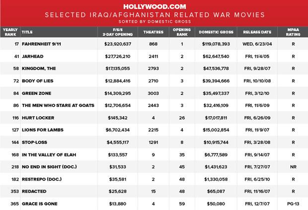war movies box office