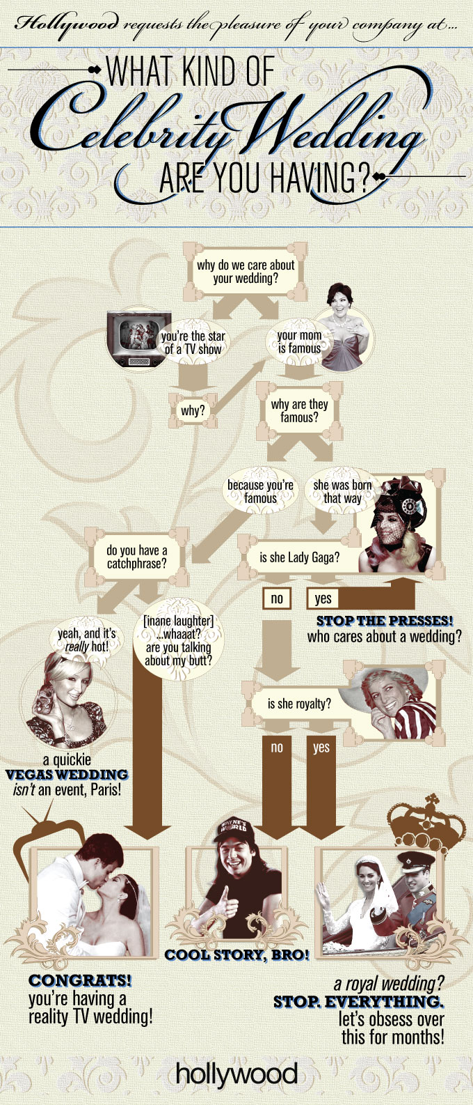 Celebrity Weddings Infographic Chart