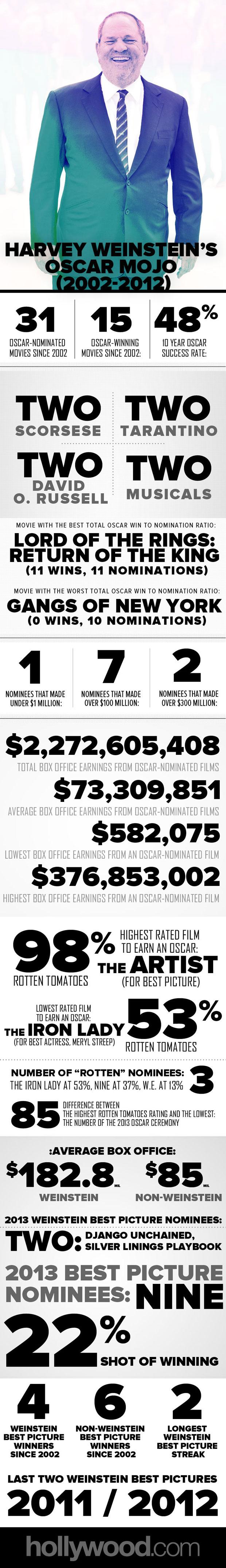 Harvey Weinstein Oscar History