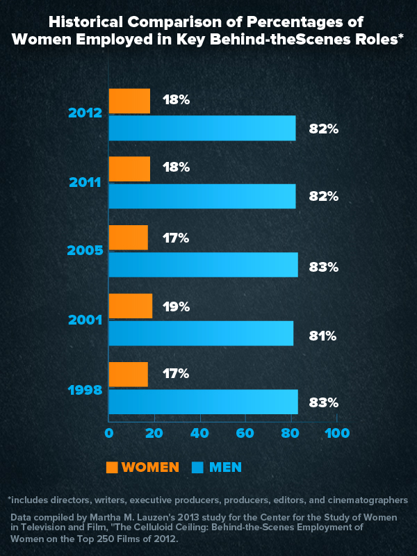 Women in Film 2012 Statistics